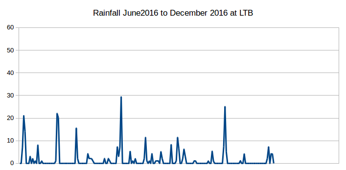Rainfall 2016 Jun-Dec at Lake Tyers Beach