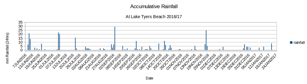 A cumulative graph of the Rainfall at Lake Tyers Beach