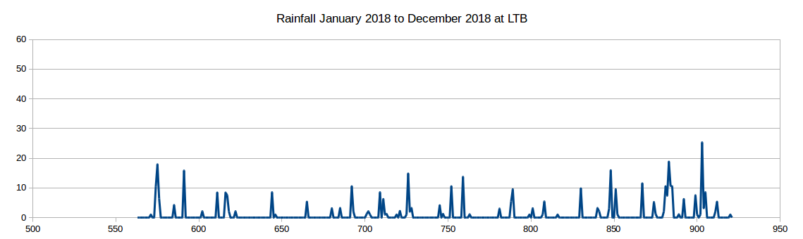 Rainfall 2018 at Lake Tyers Beach