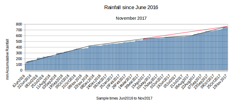 LTB Rainfall from Jun2016 to Nov2017