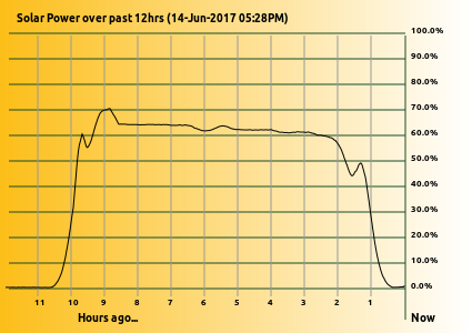 Estimate of solar distribution across the day